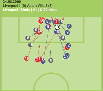 Liverpool chances against Aston Villa