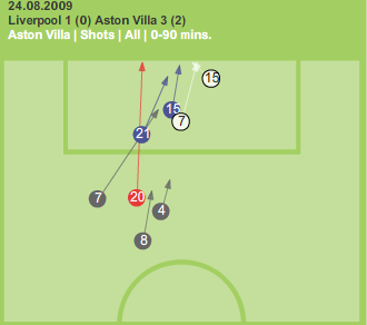 Villa's chances against Liverpool