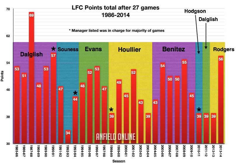 LFC League Points Totals after 27 games (1986-2014)