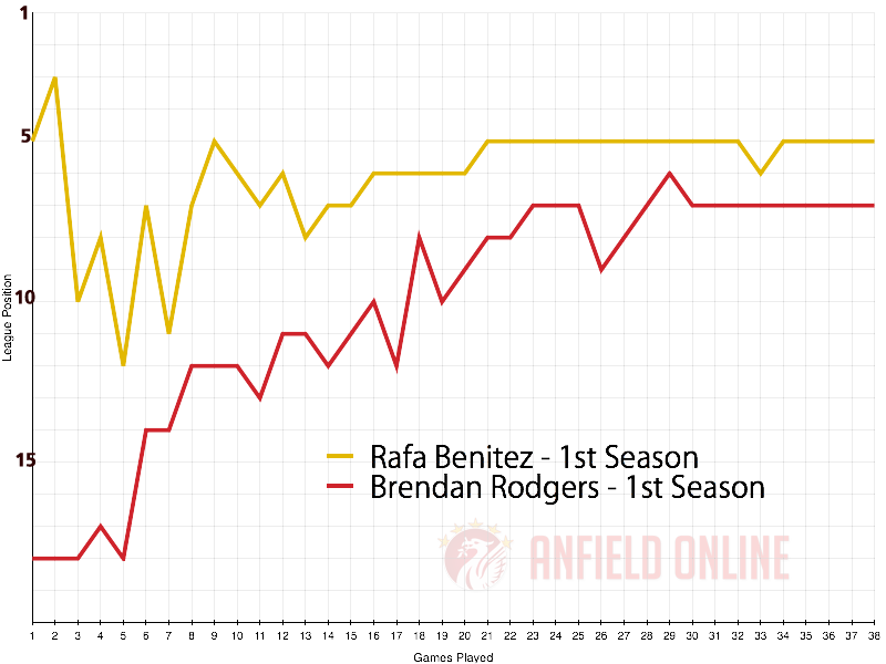 Brendan Rodgers and Rafa Benitez - 1st League Season at LFC
