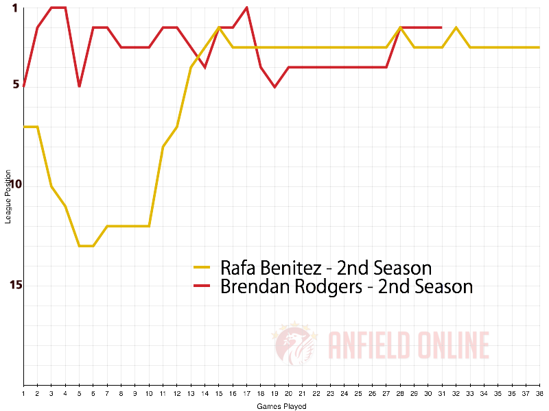 Rodgers and Benitez at LFC - 2nd Premier League Season
