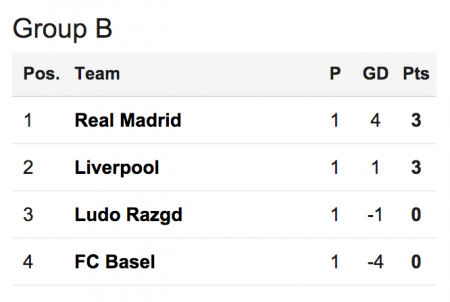 Group B table after Match 1 (2014-15)