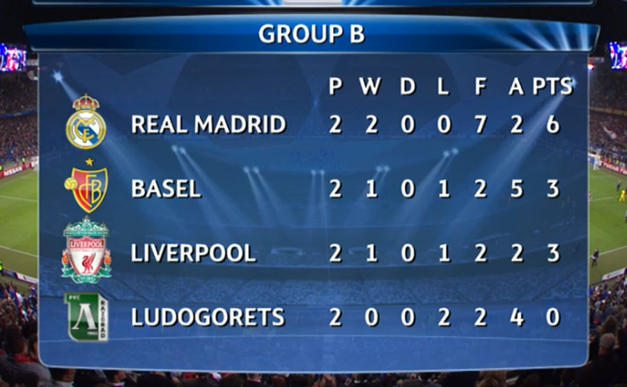 Group B Group Table