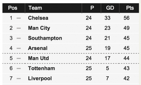 League Table after Spurs victory