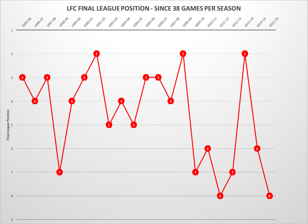 LFC League Positions