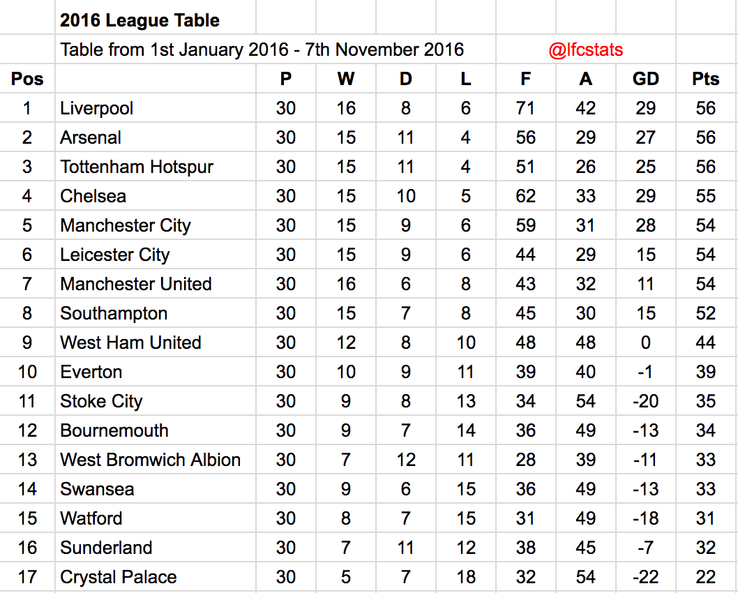 Liverpool have been the best premier league side of 2016 anfield 2016 league table until november 2016 alramifo Gallery