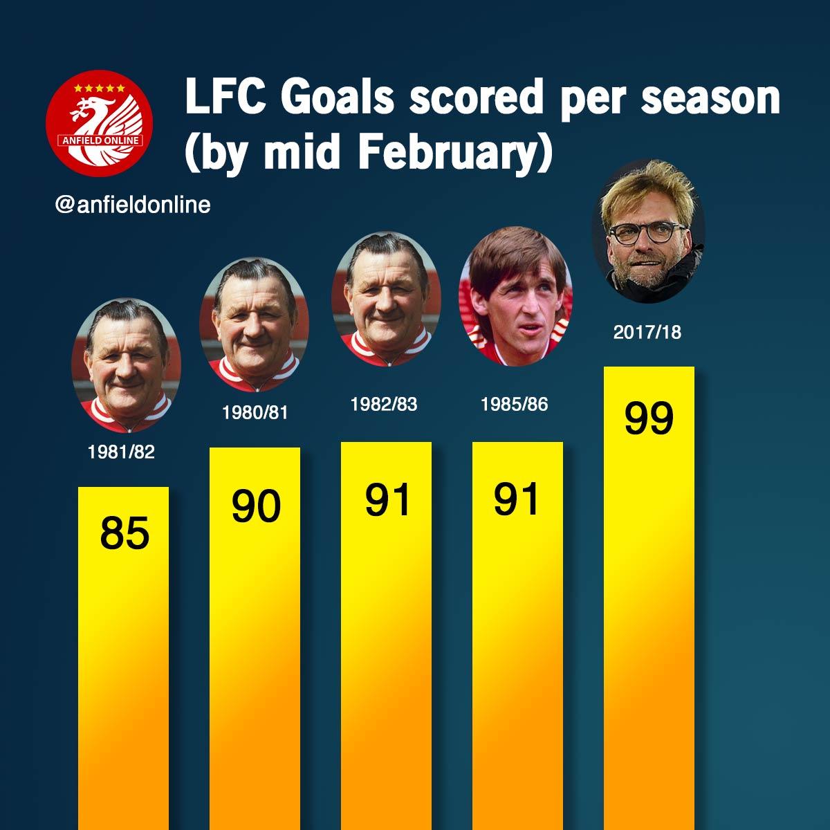 LFC reach 99 goals for the season