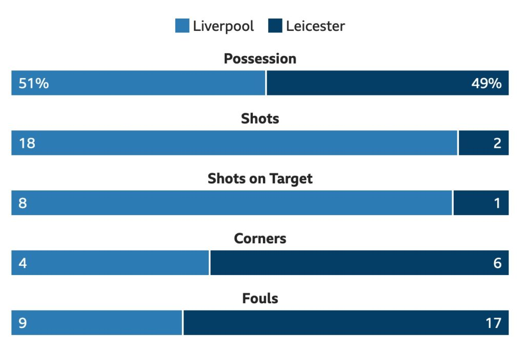 Liverpool v Leicester match stats